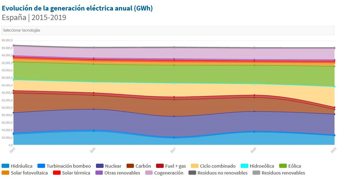 Informe electrico 2019 renovable 2