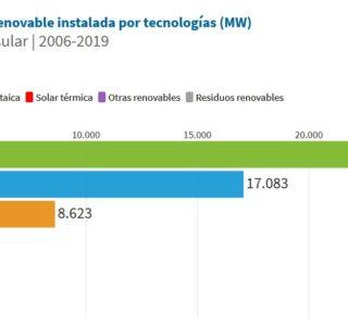 Sistema electrico español 2019 energia renovable